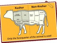 Kosher and Halal foods Not the Same