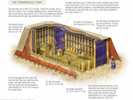 Rico Cortes Explains The Tabernacle with Paul Nison